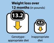perte de poids avec test du adn